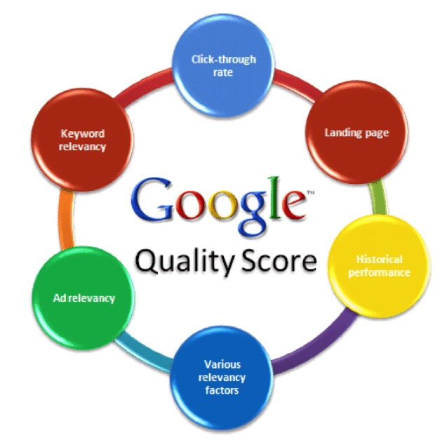 What Is Google Ads Quality Score?