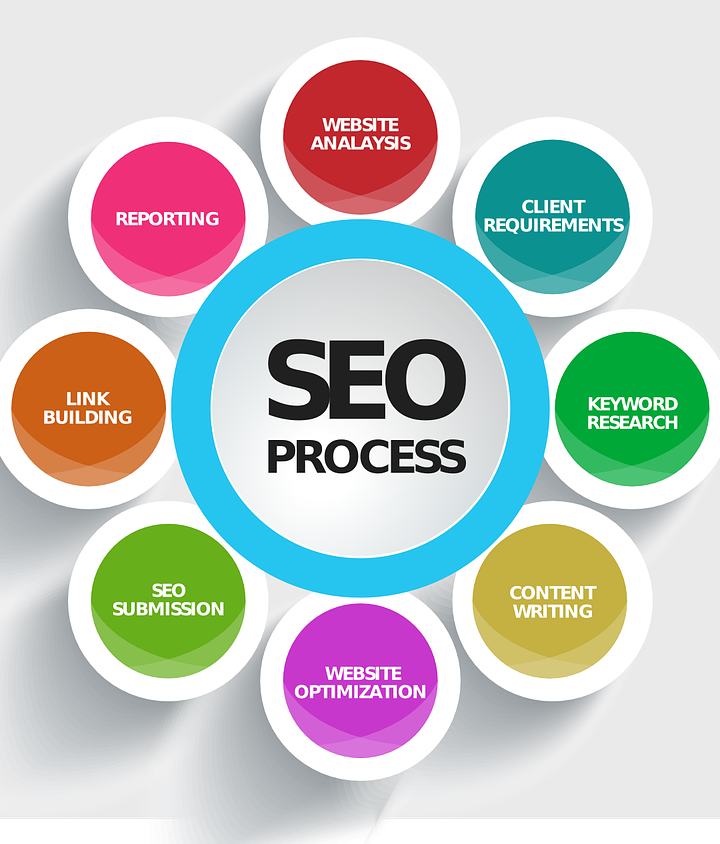 TOP 8 SEO TRENDS FOR 2021